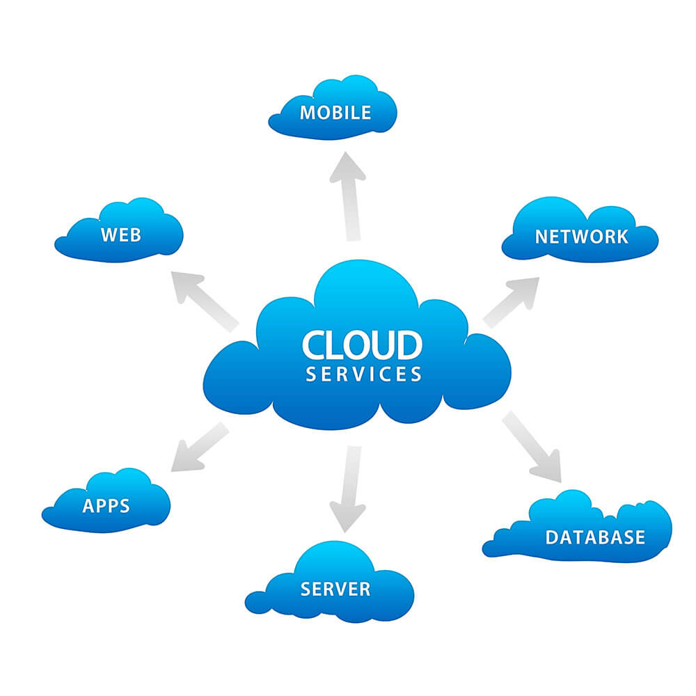 Cloud Services London