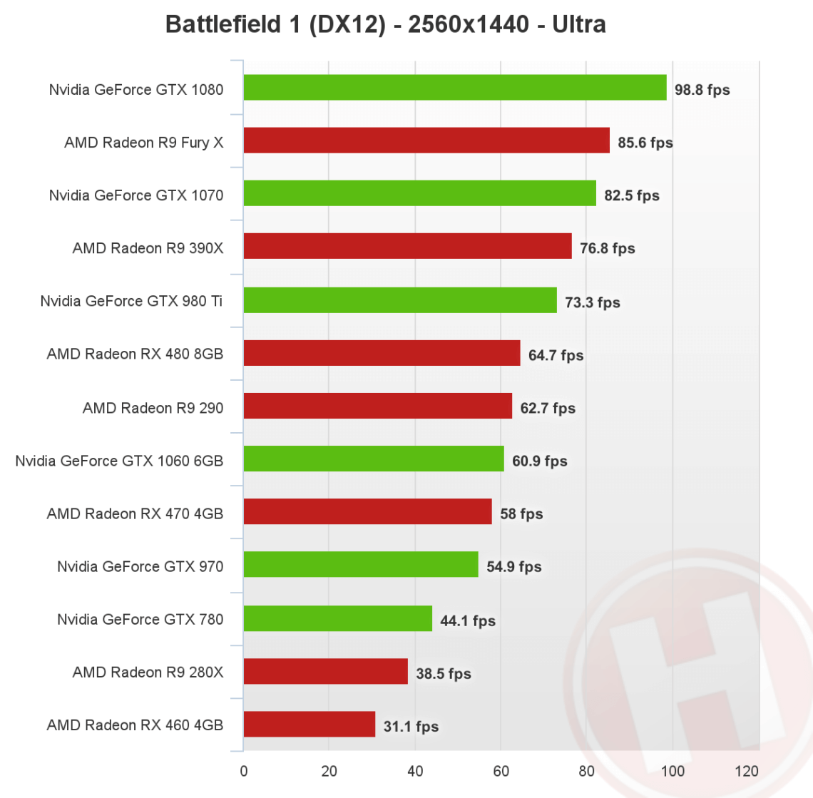 amd-and-nvidia-test-1