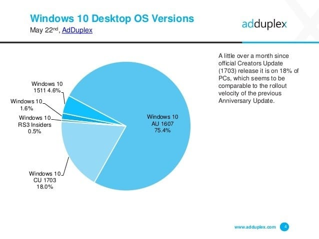 Creators Update was installed on 18% of Windows 10 computers