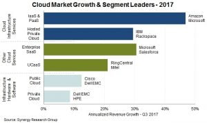 Cloud service growth